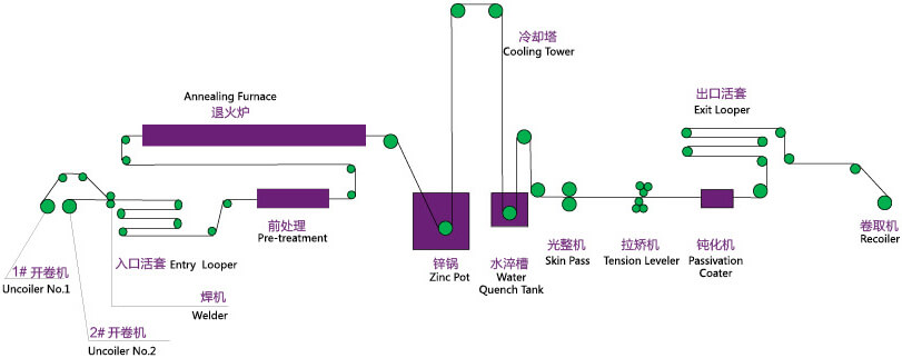 Galvanized production process