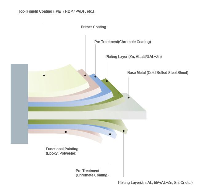 Ppgi Amp Ppgl Prepainted Steel Coil Sheet Manufacturer